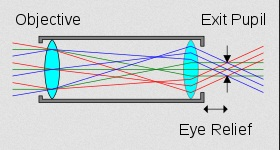 rifle scope exit pupil